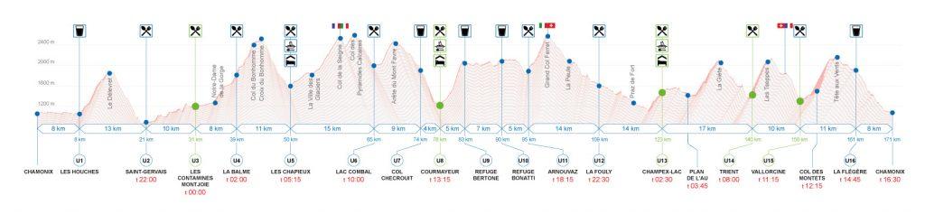 Profil de l'UTMB