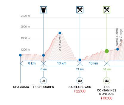 Profil de l'UTMB : Chamonix - Les Contamines
