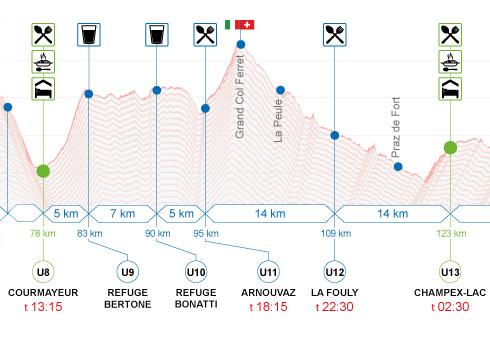 Profil de l'UTMB : Courmayeur - Champex Lac
