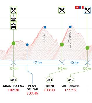 Profil de l'UTMB : Champex Lac - Vallorcine