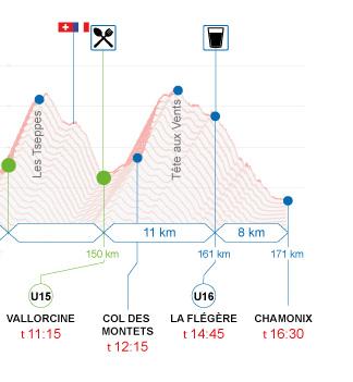 Profil de l'UTMB : Vallorcine - Chamonix